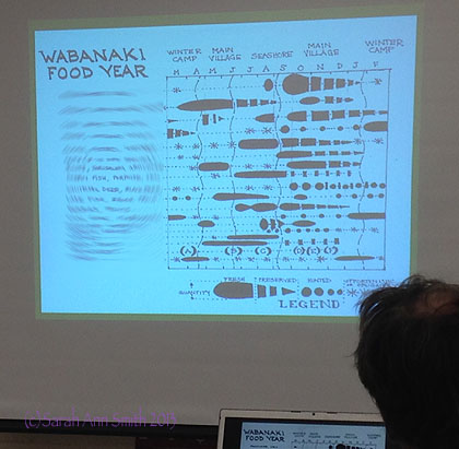 And a slide from my Adult Ed class on the Native Peoples of Maine, the Wabanaki